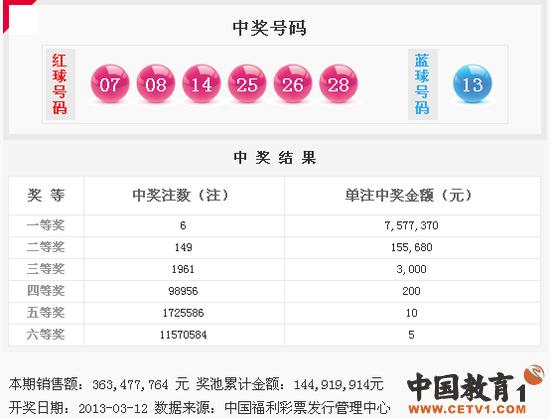 双色球13028期开奖:头奖6注757万 奖池1.4亿